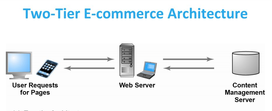 Two tier ecommerce architecture digital gyan for Architecture 2 tiers